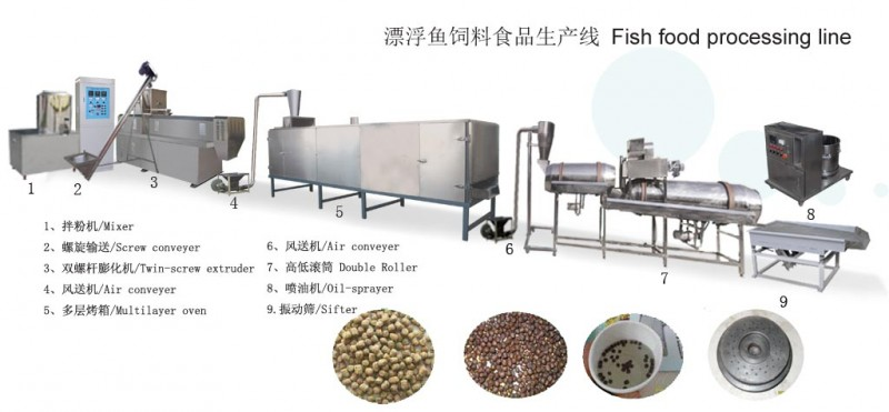 70fish food making line