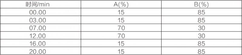 水产品中喹乙醇检测方法MAX1