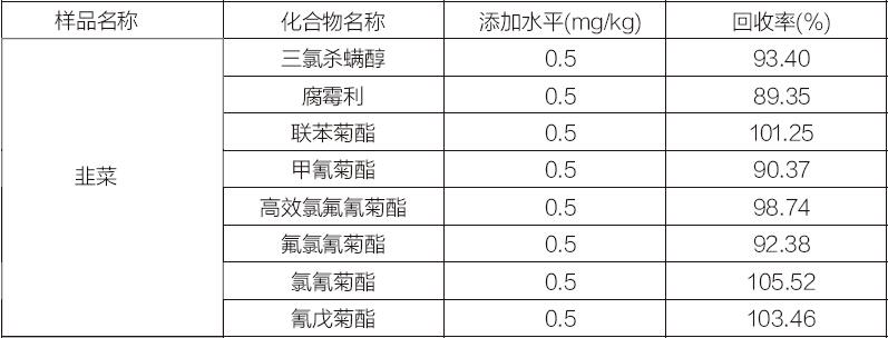 蔬菜中农药多残留检测的固相萃取方法Florisil 1