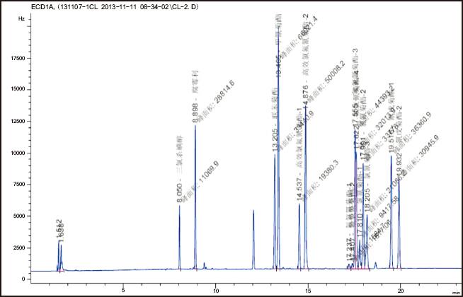 蔬菜中农药多残留检测的固相萃取方法Florisil2