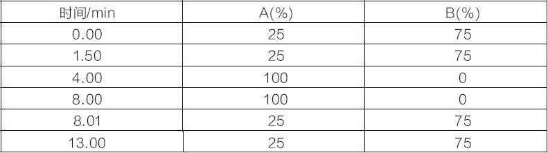 食品中苏丹红染料检测的固相萃取方法苏丹红检测柱1