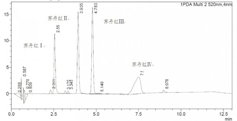 食品中苏丹红染料检测的固相萃取方法苏丹红检测柱3