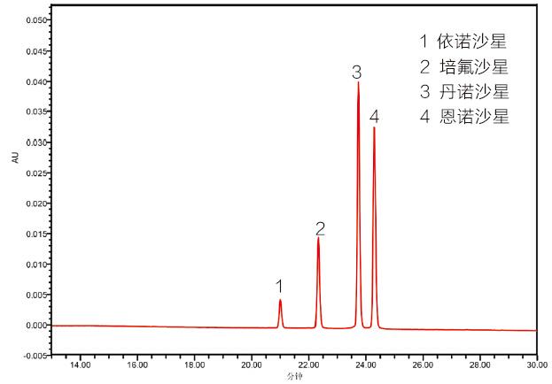 食品中喹诺酮检测的固相萃取方法 HLB3