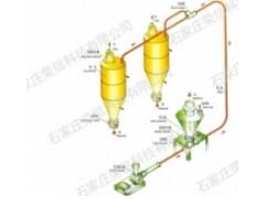 气力输送控制系统/粉体输送设备/荣信科技