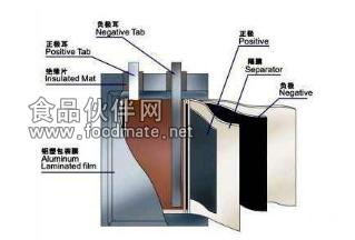 锂电池电解液中水分的测定方案