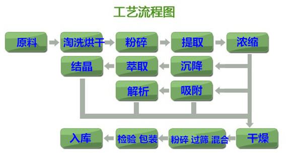 0工艺流程
