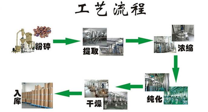 生产流程2