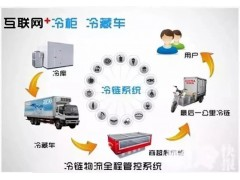中国冷链物流的发展趋势