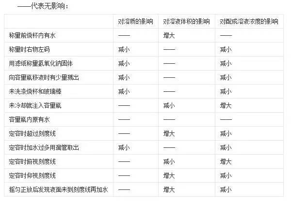 常规浓度标准溶液和非标溶液配制方法汇总