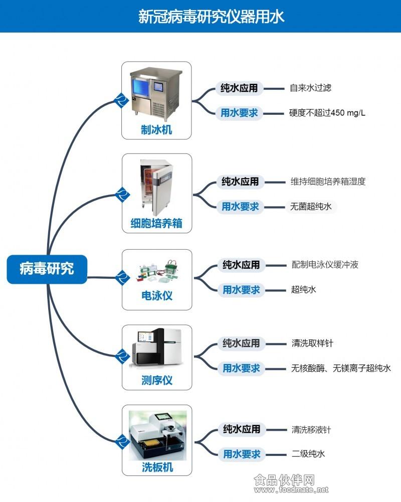 病毒研究中纯水的应用2